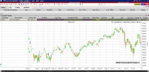 Herkömmliches Chartbild eines einzelnen Kontraktmonats   LYNX Online Broker