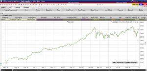 Weitreichendes Chartbild durch den Continious Future Kontrakt   LYNX Online Broker